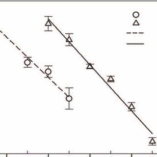 (PDF) Characterization of loose powder sintered porous
