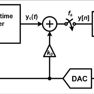 Block diagram of the CIFF modulator architecture
