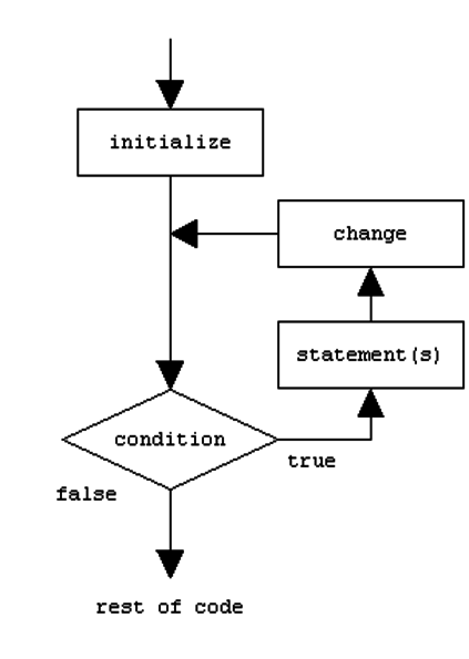 Flow Chart of a traditional 'For' Loop. Note that the Fig