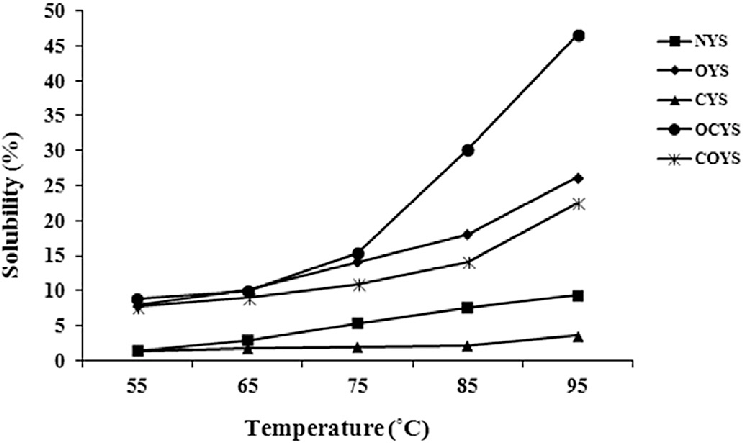 Effect of temperature on solubility of native (NYS