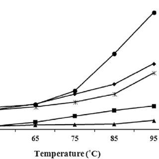 Chemical reaction (a) sodium hypochlorite (NaOCl