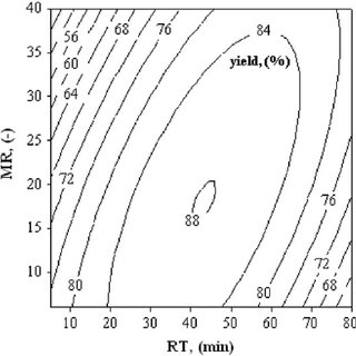 Schamatic diagram of transesterification reaction