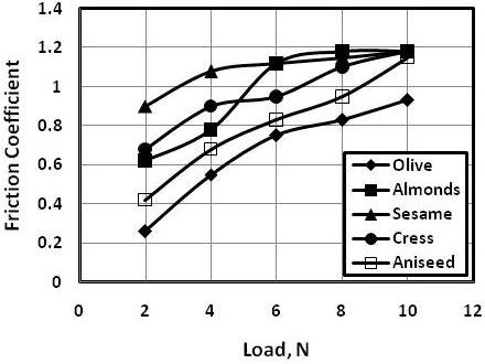 Friction coefficient displayed by the tested oils