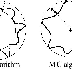 Reference software fitting circles used in roundness