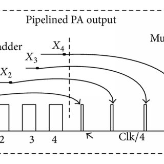 The conventional 32-bit pipelining phase accumulator