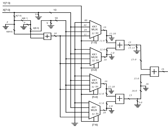 Block Circuit Diagram of 8×8 Multiplier-Based Multiplexers