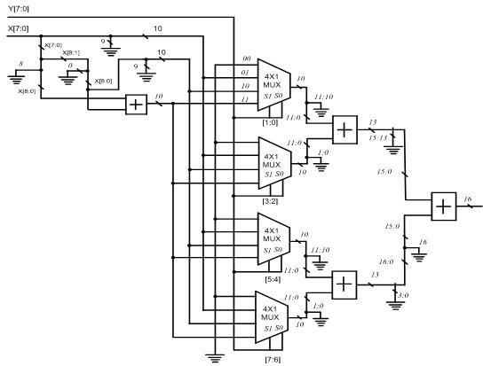 Block Circuit Diagram of 8×8 Multiplier-Based Multiplexers