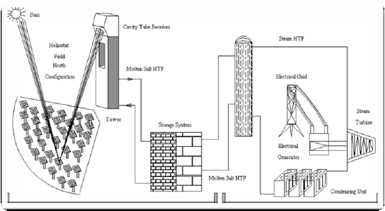 Solar central receiver power plant main components
