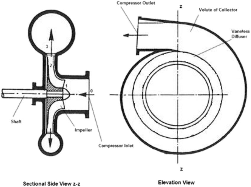 e Schematic diagram of the supercharging centrifugal