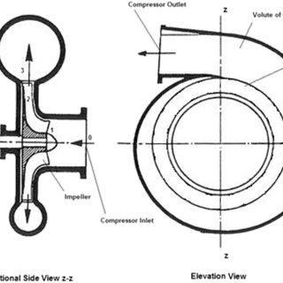 e The velocity diagram of the supercharging centrifugal