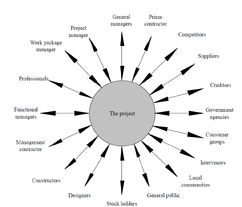 1: Different project stakeholders (Yang et al., 2009a