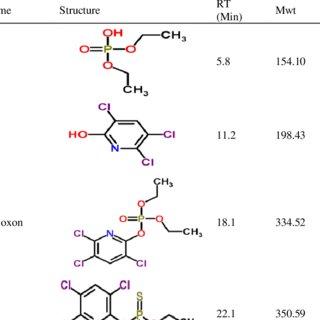 (PDF) Degradation of an organophosphorus insecticide