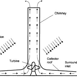 Principle of operation of a solar chimney power plant