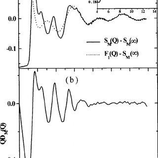 (PDF) H-bonding in amorphous acetamide CH3CONH2 as studied