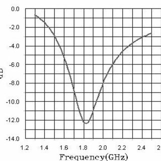 -MEASURED FREQUENCY VERSUS RETURN LOSS (RL) IN DB FOR THE