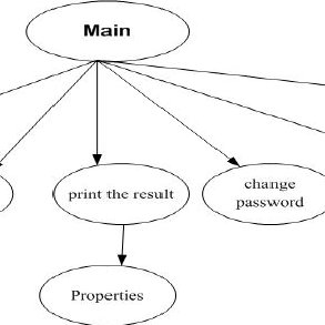 A simple control flow graph Generation for a question