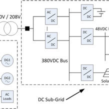 (PDF) Microgrids: Architectures, Controls, Protection, and