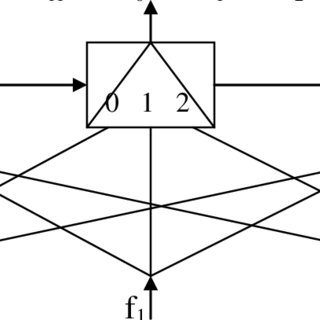 Single bit left/right rotating, logical shift and