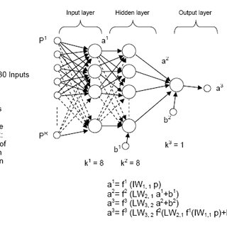 Training graph of P wave detector neural network