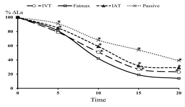 Comparison means blood lactate concentration between