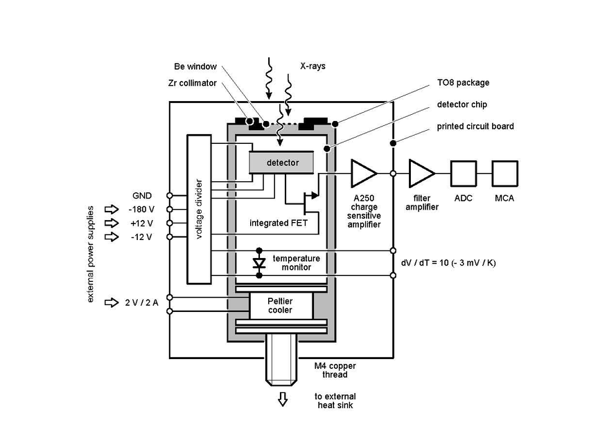 Block diagram of the SDD module with Peltier cooler and