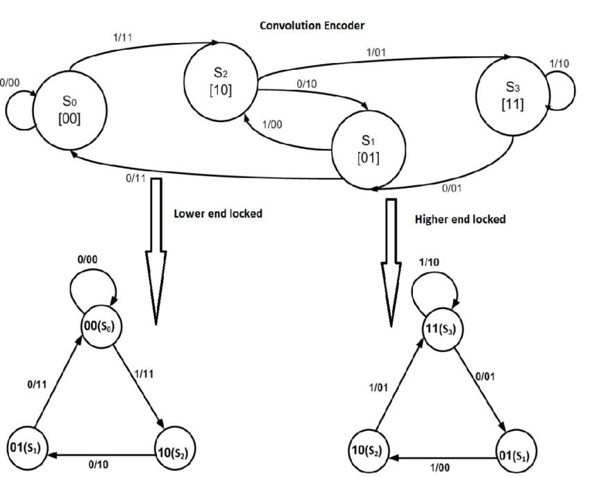 Convolutional Encoder and Locked Convolutional Encoder [6