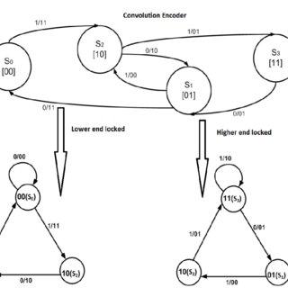 Trellis Diagram Showing Soft Viterbi Algorithm Decoder