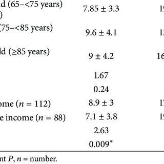 (PDF) Mental Health Problems and Sociodemographic