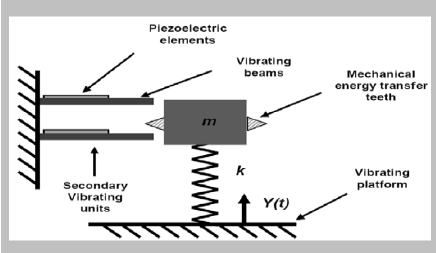 Schematic of a typical energy harvesting power source