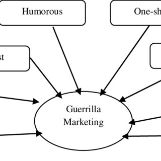 (PDF) Effects Of Guerrilla Marketing On Brand Awareness