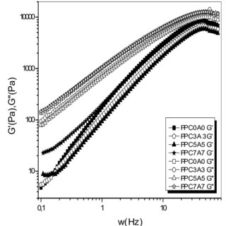 Cole-Cole diagrams of nanocomposites wich PPg-MA/Mmt-C 18