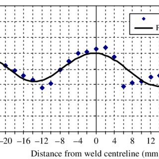 Longitudinal velocity variation according to the distance