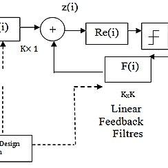 Block diagram of MMSE decision feedback receiver [17