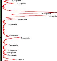exemple de diagramme rx d un chantillon de dent provenant du secteur d el [ 547 x 1701 Pixel ]
