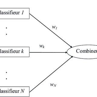 (PDF) COMBINAISON DE CLASSIFIEURS : UNE APPROCHE POUR L