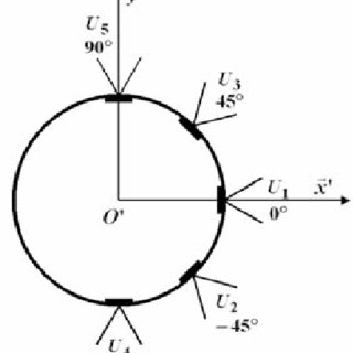 (PDF) Modelling and control of an omnidirectional mobile