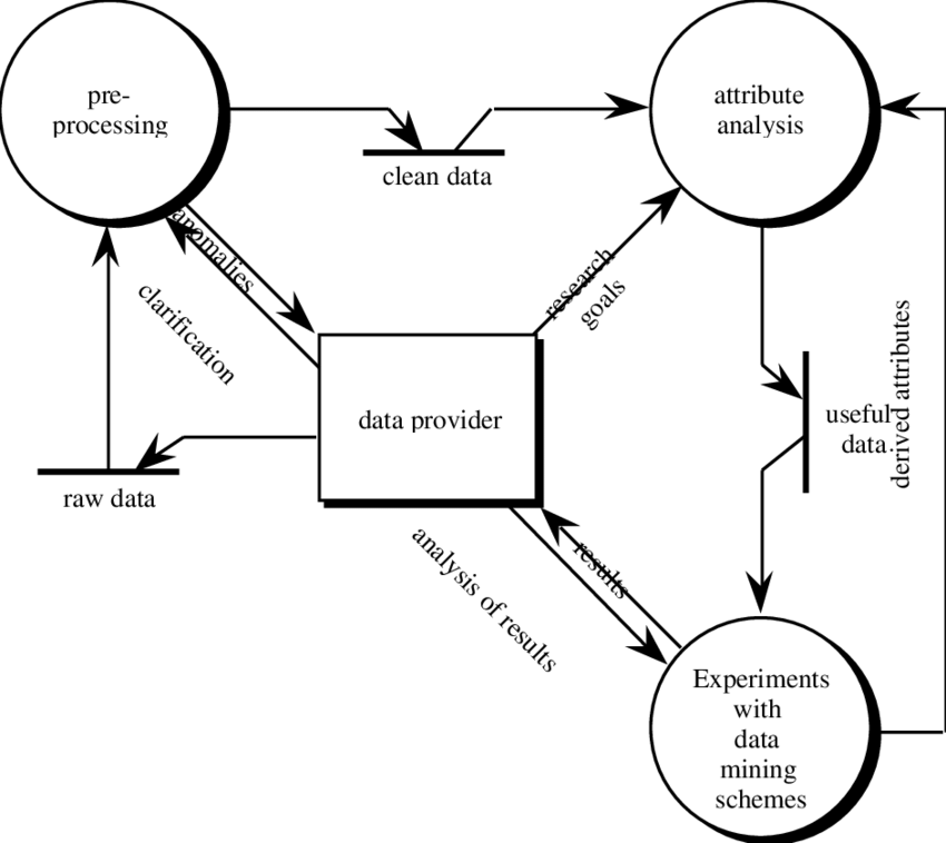 Process model for a machine learning application (data