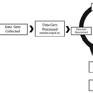 Flow chart extracted from a data management plan required