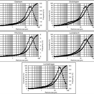 Effect of increasing confining pressure on Young's modulus