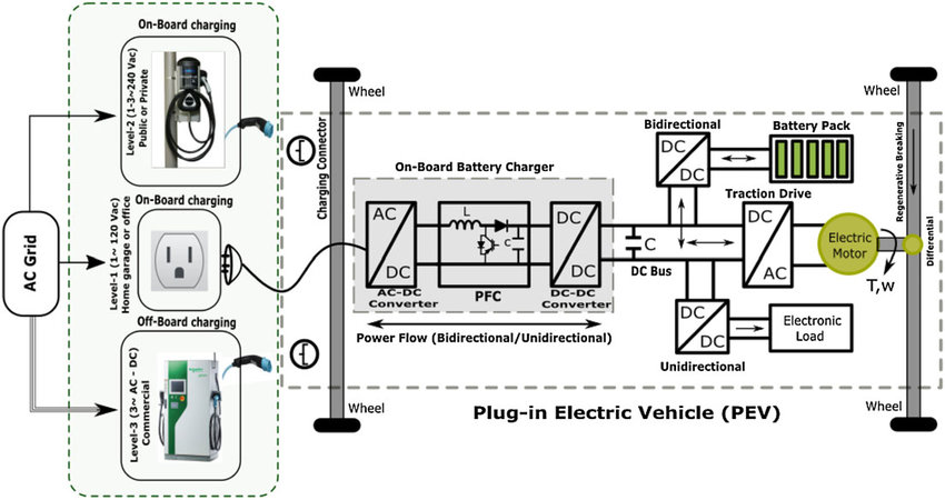 Electric vehicle (EV) infrastructure with charging power