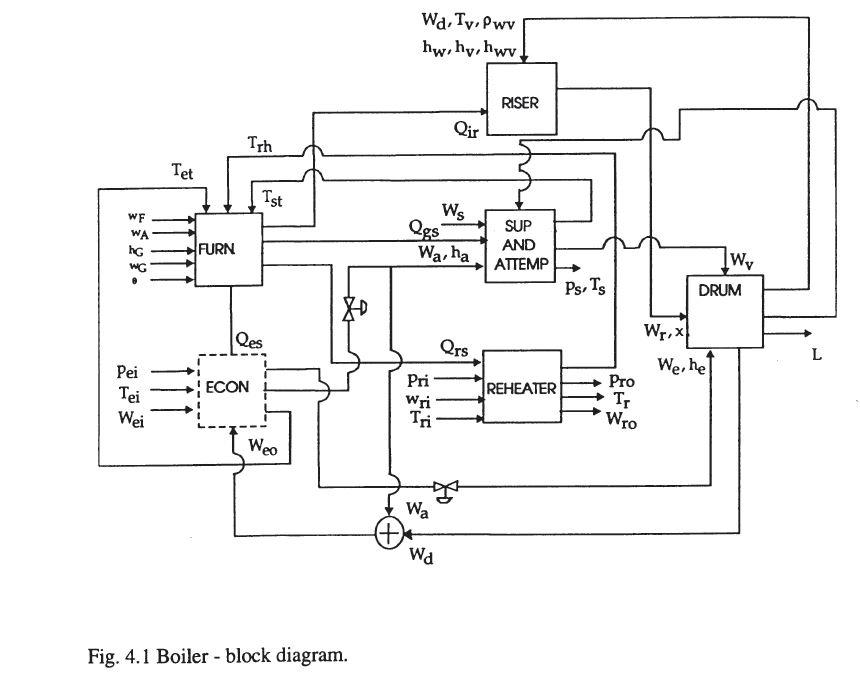 Can i transform block diagaram to control logic diagram in