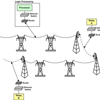 Substation automation topology based on IEC 61850
