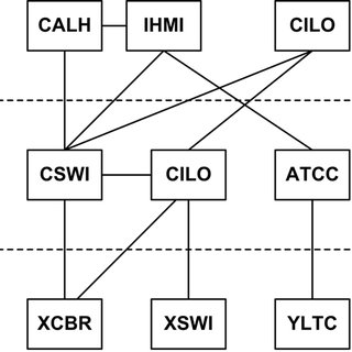 Typical communication protocols used in a power system