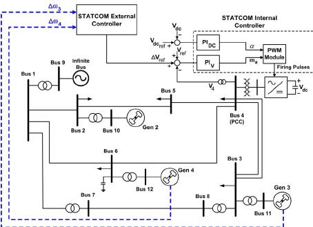 Schematic diagram of the STATCOM external controller