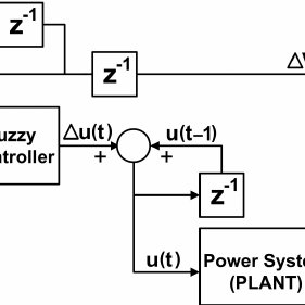 Schematic diagram of a fuzzy logic based controller