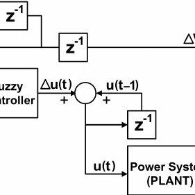 Schematic diagram of the STATCOM ACD based neuro-fuzzy