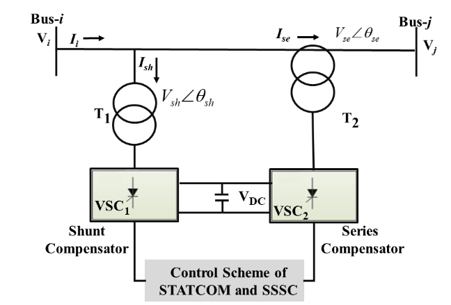 UPFC Circuit with the control scheme B. Control Parameters