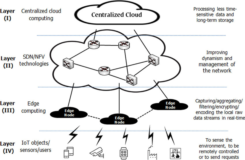 An example for multi-layer edge computing frameworks