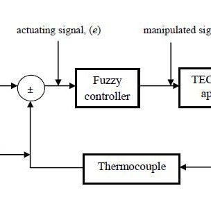 (PDF) Fuzzy logic based temperature control of