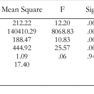(PDF) A study of students' achievement in algebra
